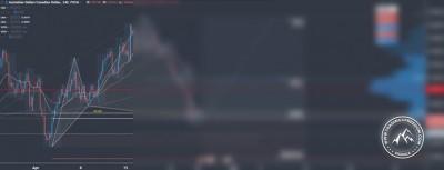Forex Signal im AUD-CAD