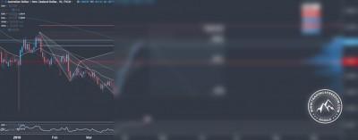 Forex Signal im AUD/NZD