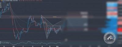 Forex Signal im EUR CAD