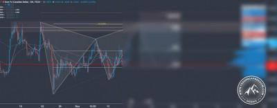 Forex Signal im EUR CAD Bild 1