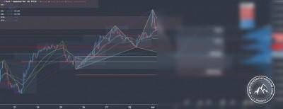 Forex Signal im EUR/JPY für Swingtrader