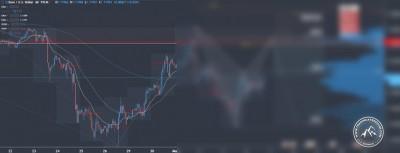 Forex Signal im EUR/USD