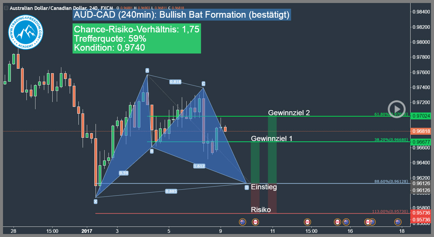 Aud cad forex