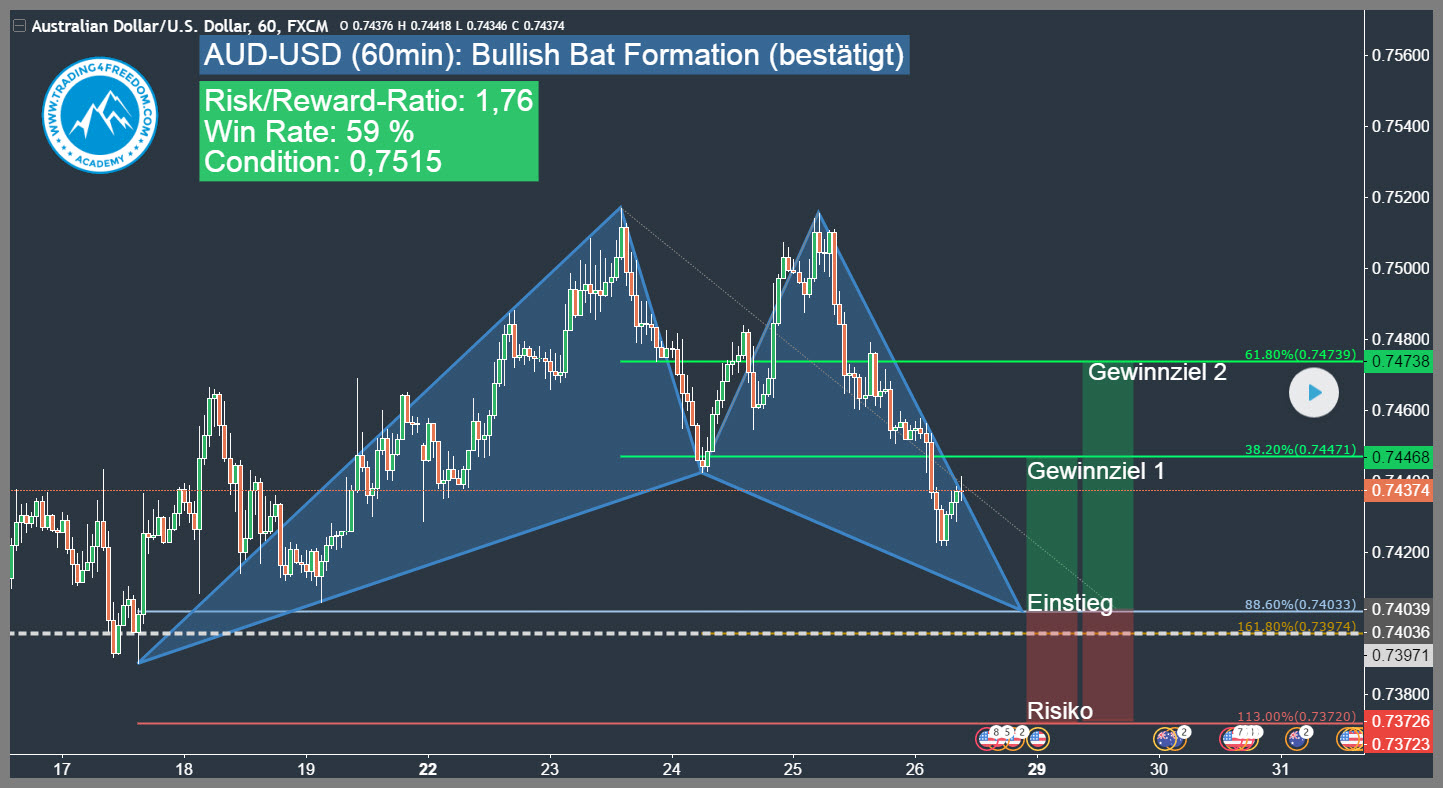 Bullish forex trade