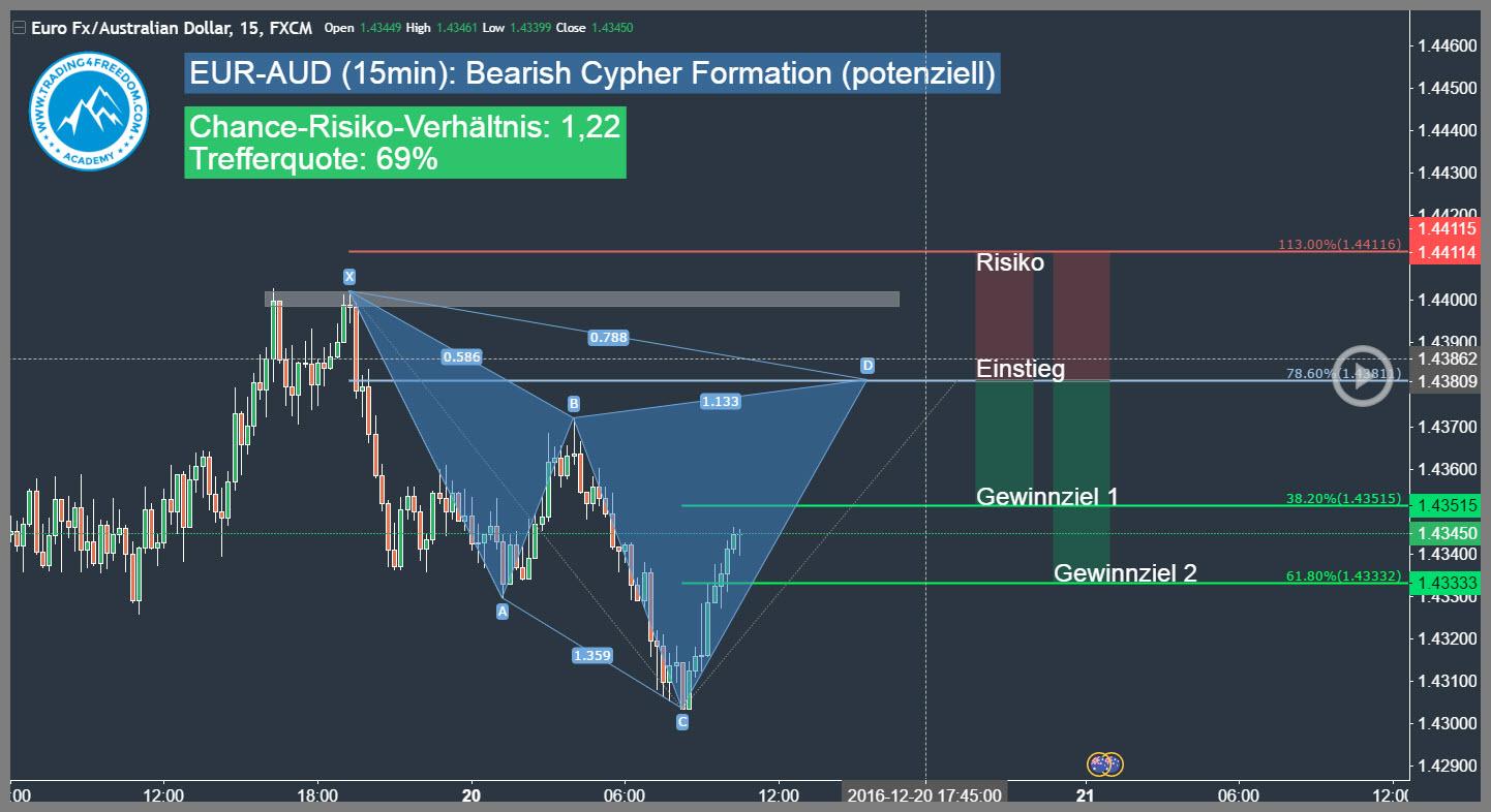 Forex trading signale erfahrungen
