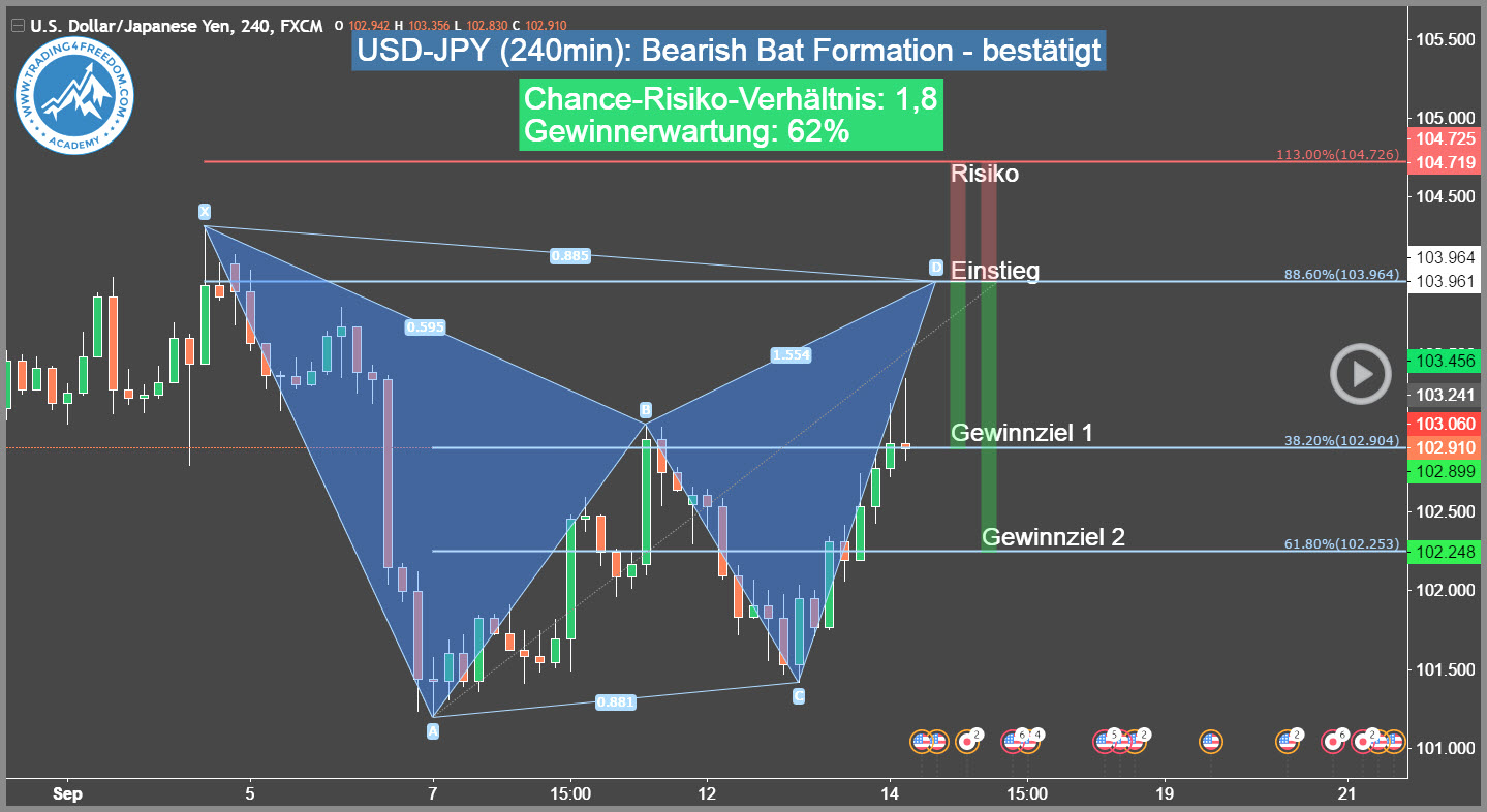 Forex trading formation