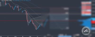 Forex Trading Signal im EUR USD Titel