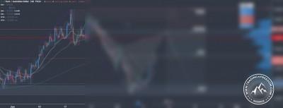 Forex Tradingsignal im EUR/AUD