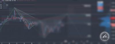 Forex Signal im EUR/CAD