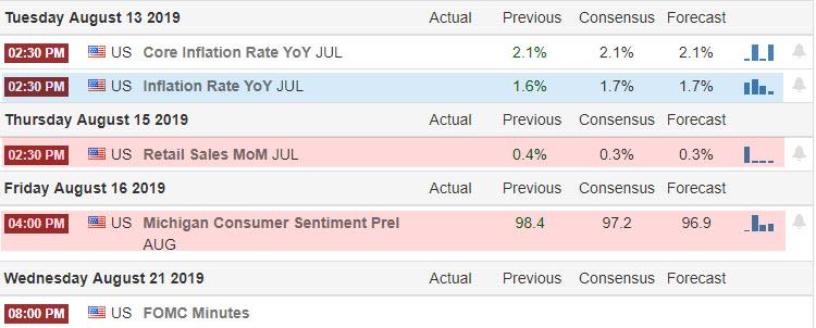 Forex Tradingsignal im NZD/USD Wirtschaftsdaten