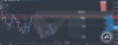 Forex Signal im USD/CAD