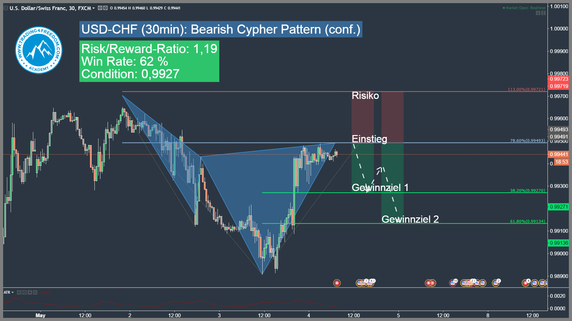 Cypher pattern forex 4