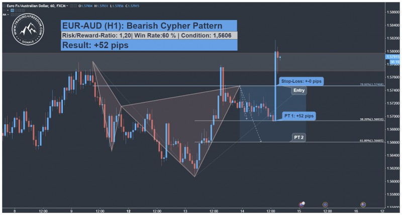 Forex cypher is the direct result of over 20 years of le arning and experience from seeing what works and what doesn't and perfecting what does the result of this refining process was an amazing revelation in Forex trading: the 'Forex Cypher strategies' were born.