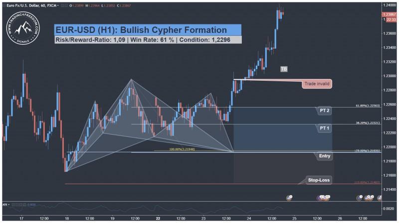 EUR USD Harmonic Cypher Pattern Trading Setup   Trading4Freedom